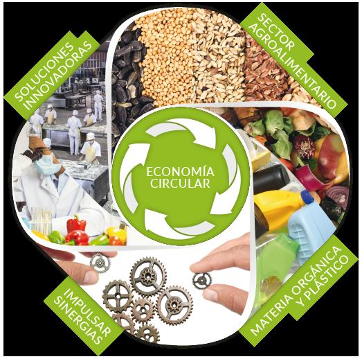 economia circular ORHI